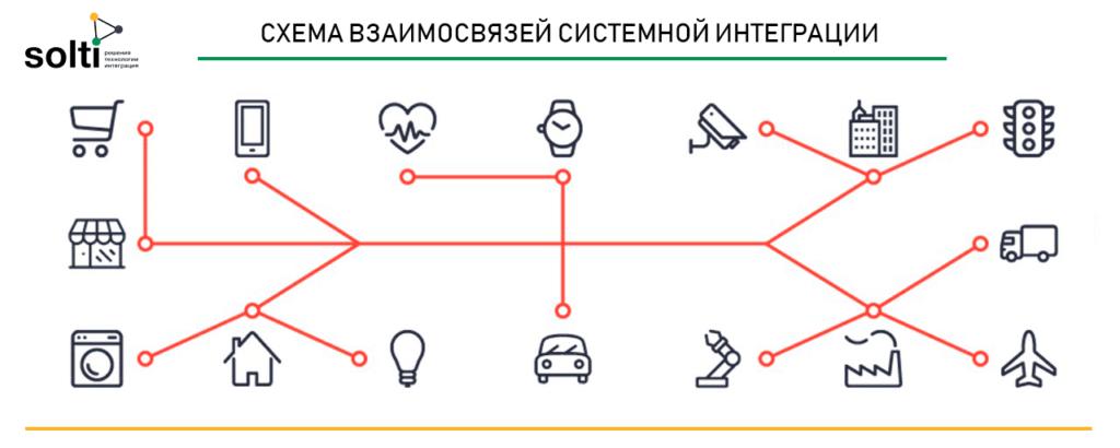 Схема пример взаимосвязей системной интеграции
