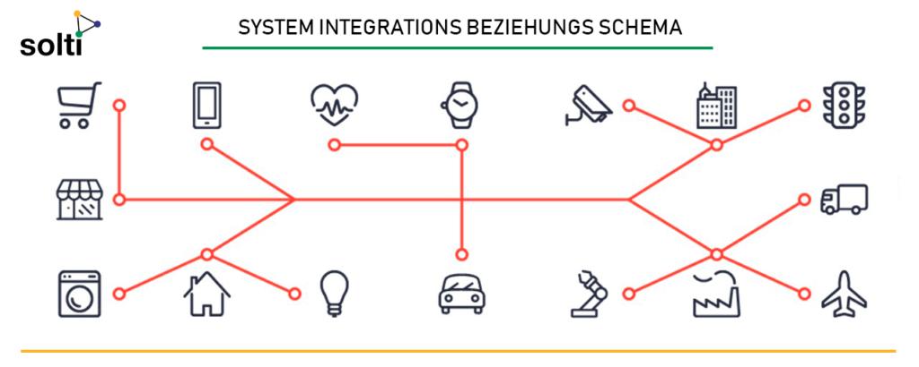 Diagramm eines Beispiels für Systemintegrations beziehungen