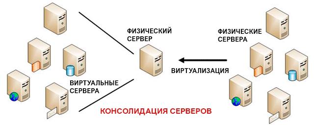 Консолидация серверных станций
