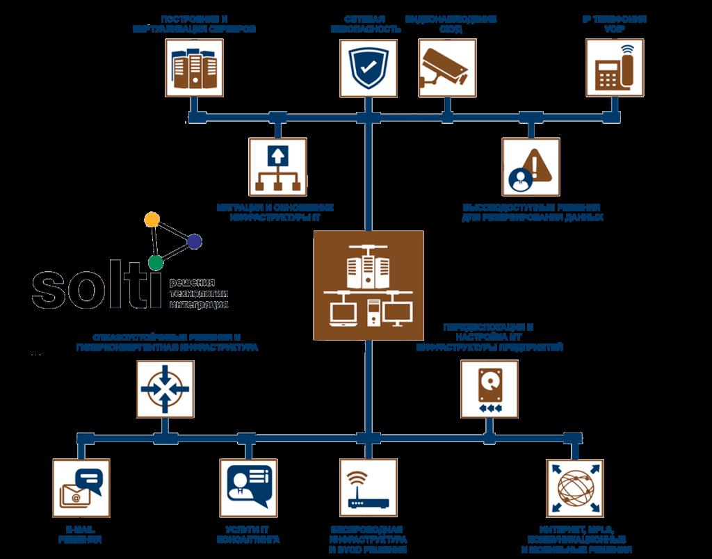 Solti - системная интеграция для предприйтий